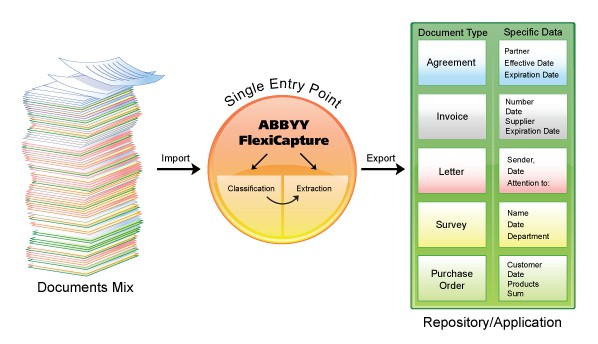 ABBYY FlexiCapture 9.0/10.0: Procedure for moving internal file storage to a different location