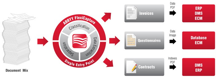 document processing business software