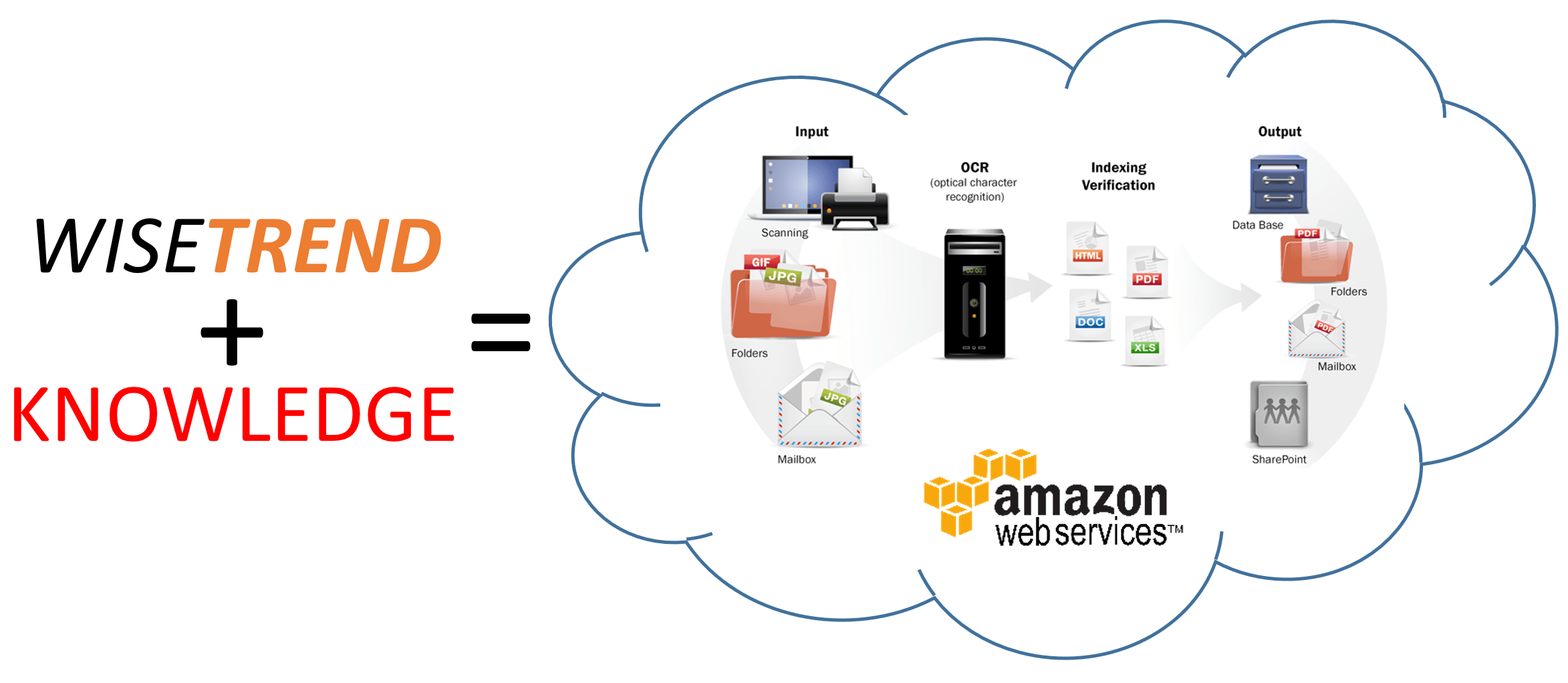 abbyy amazon ocr cloud testing analysis recognition server document conversion