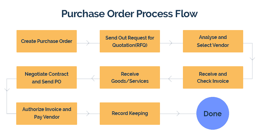 Purchase Order processing automation