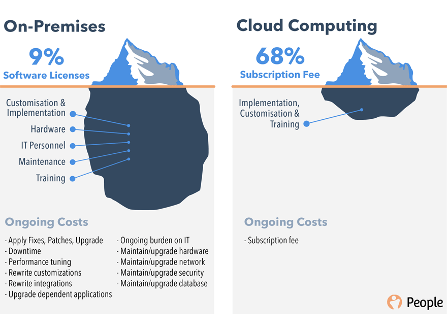 On Premise vs Cloud ocr data capture Licensing
