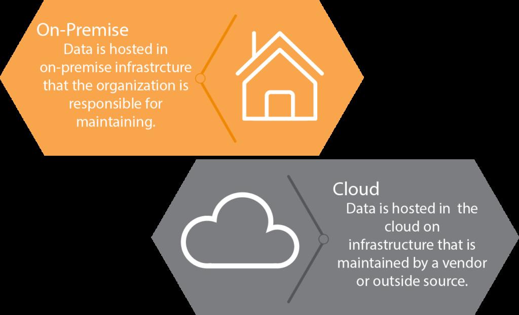 On Premise vs Cloud