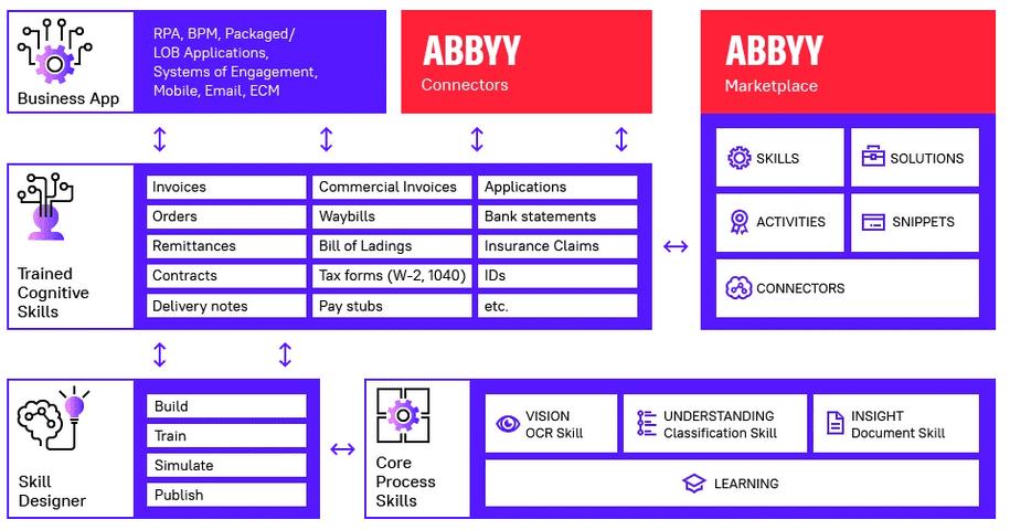 ABBYY FlexiCapture software